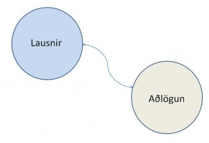 lausnir_adlogun