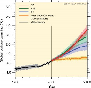 Spár IPCC