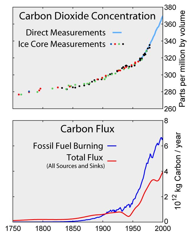 Mynd sem sýnir CO2 magn andrúmsloftsins út frá ískjörnum og mæld gildi frá Hawai.