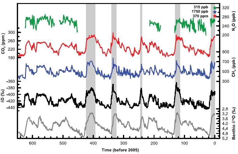 Svarta línan sýnir proxí fyrir hitastig þar sem ískjarnar voru teknir og rauða línan er CO2.