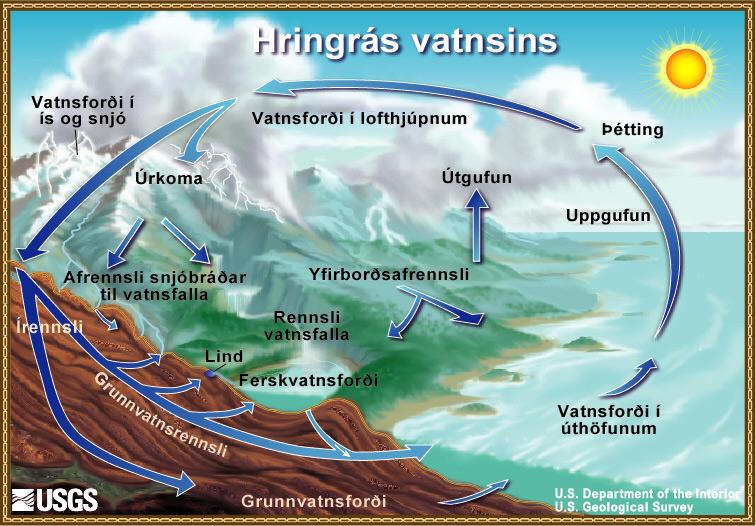 Hringrás vatns (mynd af ga.water.usgs.gov)