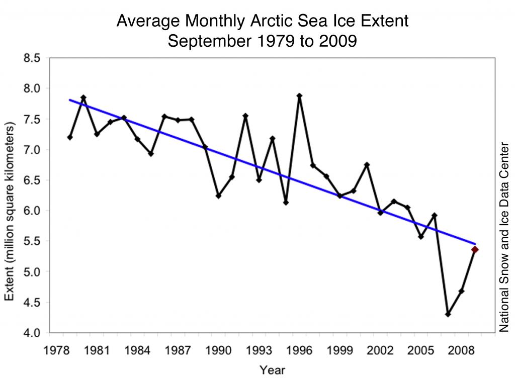Hafísútbreiðsla í september frá 1979-2009 sýnir stöðuga hnignun (mynd National Snow and Ice Data Center - NSIDC).