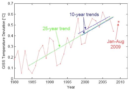 Hnattrænt hitastig samkvæmt GISS gögnum frá árinu 1980. Rauða línan sýnir árleg gögn, stóri rauði kassinn sýnir bráðabirgðagögn fyrir árið 2009 úr frá hitastigi frá janúar-ágúst. Græna línan sýnir 25 ára leitnilínu (0,19°C á áratug). Bláa línurnar sýna síðustu tvær tíu-ára leitnilínur (0,18°C á áratug fyrir 1998-2007, 0,19°C fyrir 1999-2008).