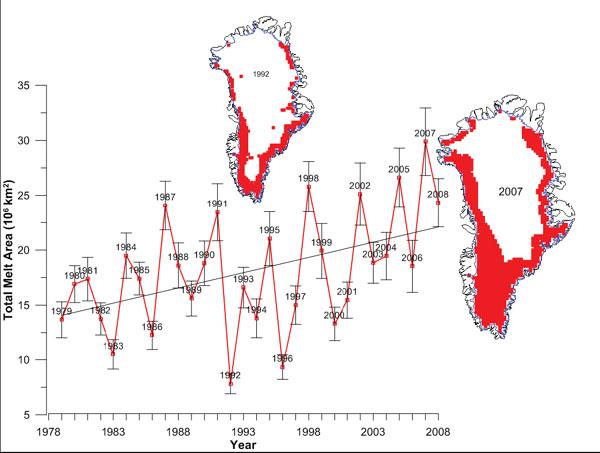 Heildarsvæði Grænlandsjökuls þar sem afkoma jökulsins er neikvæð hefur aukist um 30% milli 1979 og 2008. Mest varð bráðnunin árið 2007. Um 33-55% af massaminnkun Grænlandsjökuls er vegna bráðnunar og afrennslis.