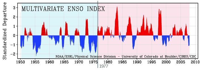 ENSO_index1977