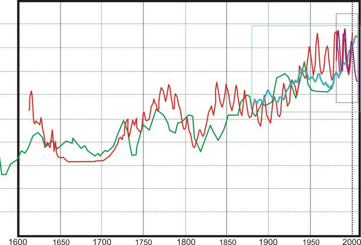 Hér er þá komin afstæð mynd þar sem búið er að teikna inn sólvirkni aftur í tímann (rauð lína - Lean), Norðurhvelshita (græn lína - Moberg), sólvirkni til fram til 2009 (fjólublá - PMOD) og 5 ára meðalhitastig til 2009 (blá lína -NASA).
