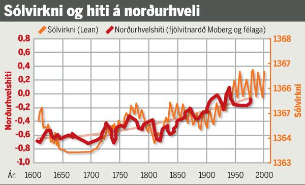 Mynd morgunblaðsins sem sýnir sólvirkni og hita á norðurhveli jarðar (morgunblaðið 15. janúar 2010)
