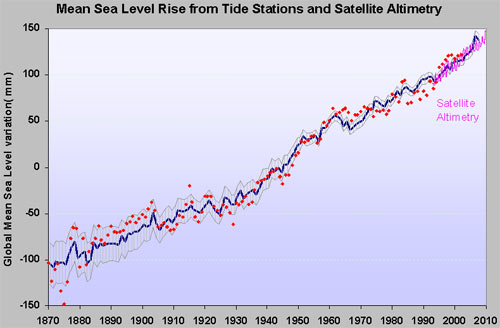 sea-level-tidal-satellite