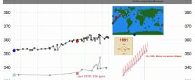 Myndband þar sem sýndur er styrkur CO2 í andrúmsloftinu í sögulegu samhengi - 800 þúsund ár aftur í tímann..