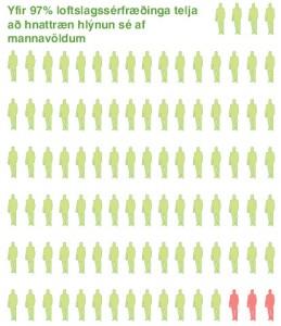 25 yfir 97 prosent af mannavoldum