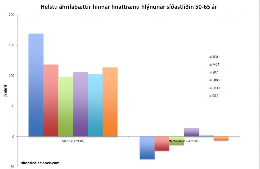 Mynd 1: Heildar hlutur manna og náttúrunnar í hinni hnattrænu hlýnun sem orðið hefur síðastliðin 50-65 ár, samkævmt Tett o.fl. 2000 (T00, dökkblátt), Meehl o.fl. 2004 (M04, rauður), Stone o.fl. 2007 (S07, grænn), Lean og Rind 2008 (LR08, fjólublár), Huber og Knutti 2011 (HK11, ljósblár), og Gillett o.fl. 2012 (G12, appelsínugulur).