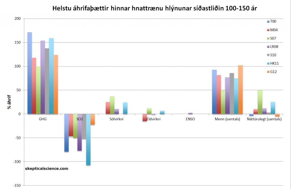 Mynd 2: Prósentuhluti áhrifaþátta á hnattræna hlýnun síðastliðin 100-150 ár, samkvæmt  Tett o.fl. 2000 (T00, dökk blár), Meehl o.fl. 2004 (M04, rauður), Stone o.fl. 2007 (S07, grænn), Lean og Rind 2008 (LR08, fjólublár), Stott o.fl. 2010 (S10, grár),  Huber og Knutti 2011 (HK11, ljósblár) og svo Gillett o.fl. 2012 (G12, appelsínugulur).