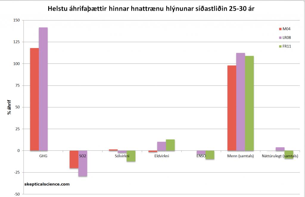Mynd 4: Prósentuhluti áhrifaþátta á hnattræna hlýnun síðastliðin 25-30 ár samkæmt Meehl o.fl. 2004 (M04, rauður), Lean og Rind 2008 (LR08, fjólublár) og Foster og Rahmstorf 2011 (FR11, grænn). Smelltu á mynd til að stækka.