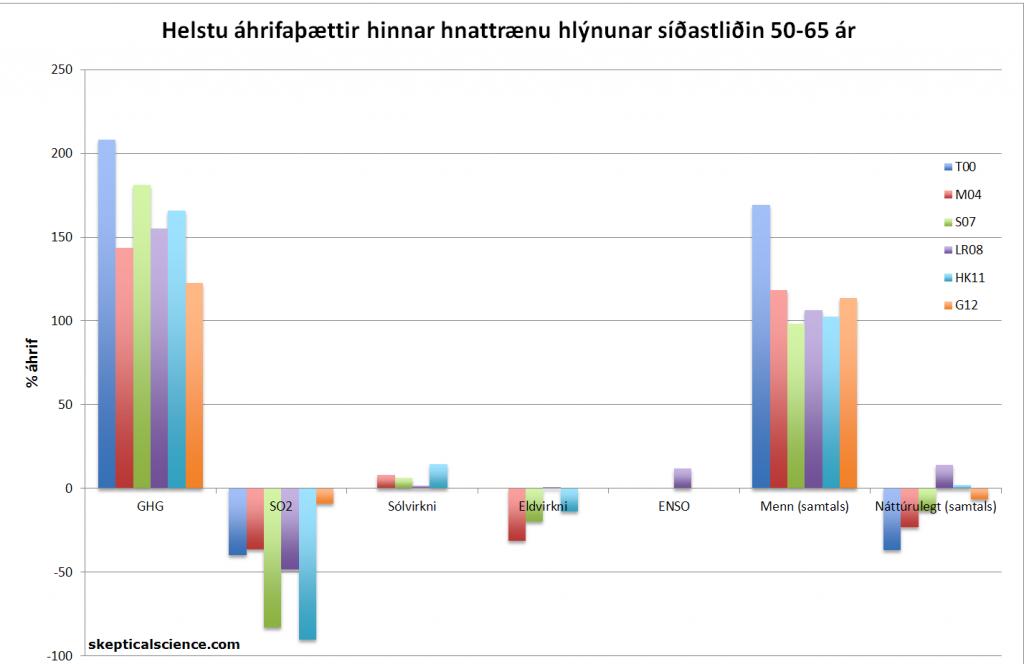 Mynd 3: Prósentuhluti áhrifaþátta á hnattræna hlýnun síðastliðin 50-65 ár samkæmt Tett o.fl. 2000 (T00, dökk blár), Meehl o.fl. 2004 (M04, rauður), Stone o.fl. 2007 (S07, grænn), Lean og Rind 2008 (LR08, fjólublár),  Huber og Knutti 2011 (HK11, ljósblár) og svo Gillett o.fl. 2012 (G12, appelsínugulur). Smelltu á mynd til að stækka.