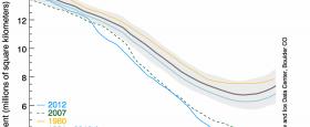 Nýtt met í útbreiðslu hafíss var opinberlega staðfest af NSIDCí dag (Arctic sea ice extent breaks 2007 record low). Útbreiðsla hafíss hefur aldrei mælst minni og enn ættu alla jafna […]