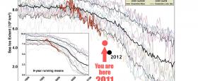 Hafíslágmark ársins 2012 slær fyrra met rækilega. 18% undir metinu frá 2007 og 49% undir meðaltali áranna 1979 - 2000.