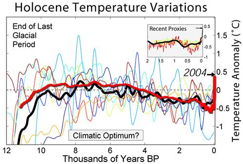 Holocene_Temperature_Variations_Marcott_500