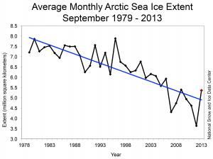Mánaðarleg meðalútbreiðsla hafíss í september frá 1979-2013, hnignun um 13,7% á áratug.(Mynd: National Snow and Ice Data Center)