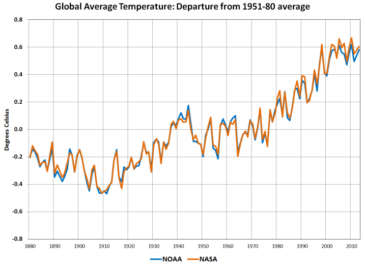 NASA_NOAA_temperature