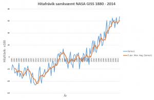 Hitafrávik 1880 - 2014 blá lína. Appelsínugul lína er 5 ára hlaupandi meðaltal. [Heimild http://data.giss.nasa.gov/gistemp/tabledata_v3/GLB.Ts+dSST.txt]