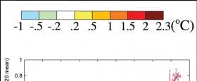 Hér er bloggað um tvær fréttir frá því í síðustu viku, önnur um meintar falsanir og hin um þá vitneskju sem safnast hefur saman frá síðustu IPCC skýrslu..