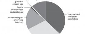 Hvert er kolefnisfótspor HM 2010 og hvað hefur verið gert til mótvægis..