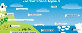 Kafli úr leiðarvísinum – um frekari sönnunargögn um að hlýnun jarðar er raunveruleg…