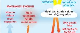 Kafli úr leiðarvísinum – um það hvað fornloftslagsrannsóknir segja okkur..